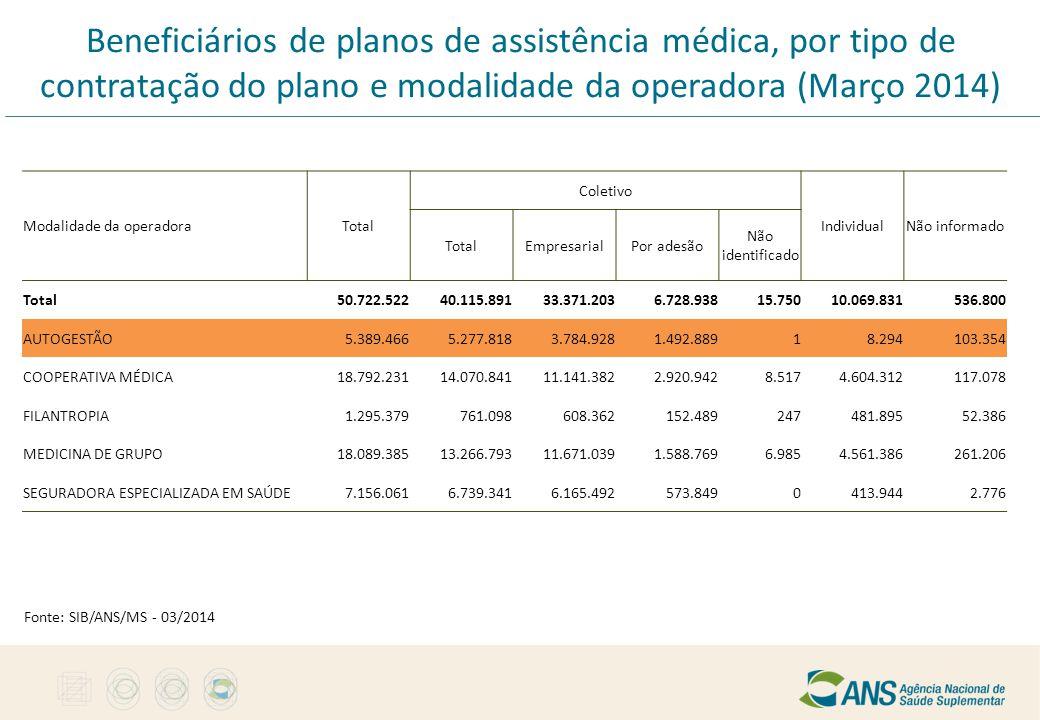 Beneficiários de planos de assistência médica, por tipo de contratação do plano e modalidade da operadora (Março 2014)