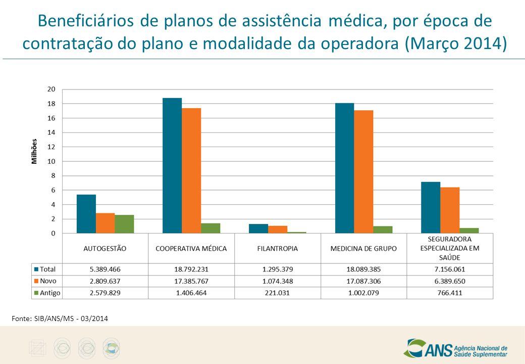 Beneficiários de planos de assistência médica, por época de contratação do plano e modalidade da operadora (Março 2014)