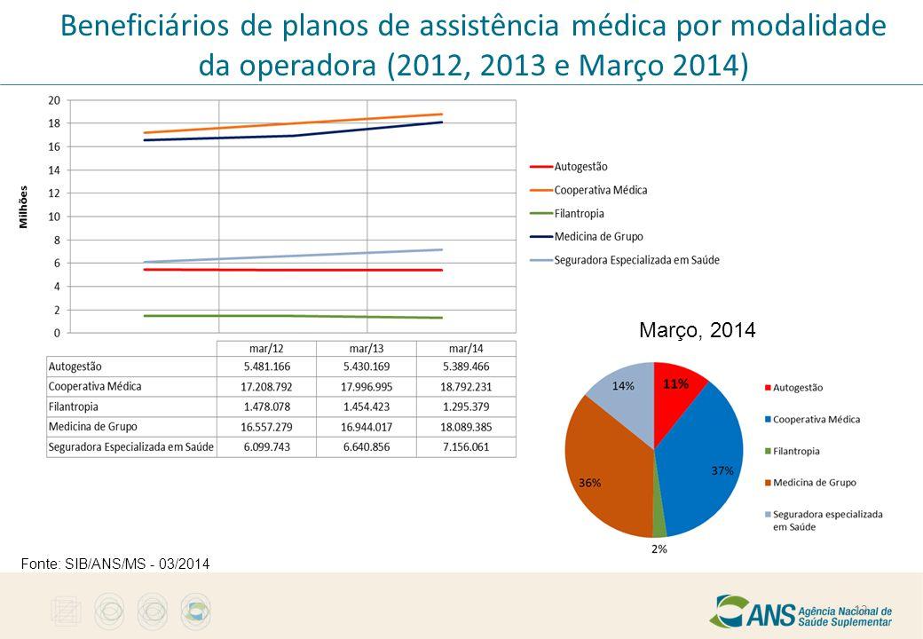 Beneficiários de planos de assistência médica por modalidade da operadora (2012, 2013 e Março 2014)