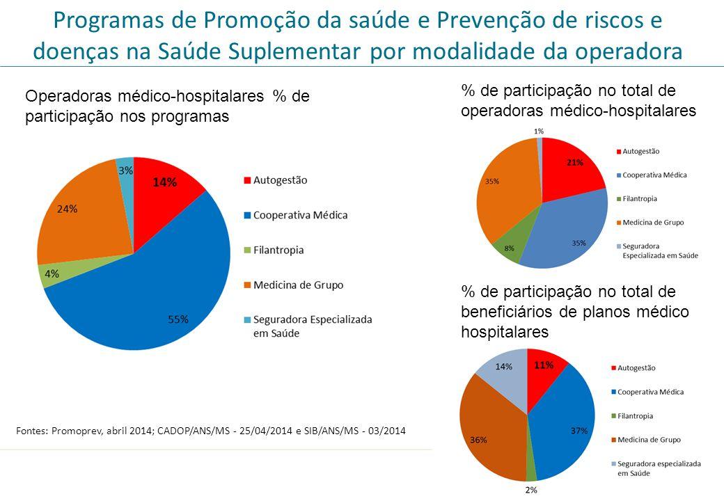 Programas de Promoção da saúde e Prevenção de riscos e doenças na Saúde Suplementar por modalidade da operadora