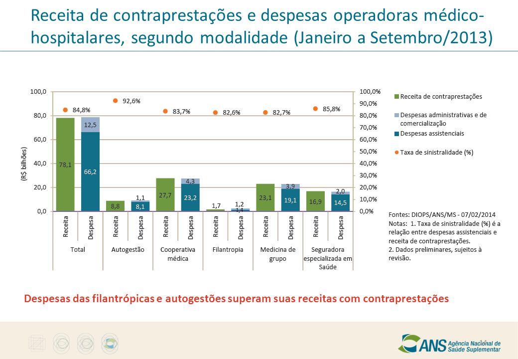 Receita de contraprestações e despesas operadoras médico-hospitalares, segundo modalidade (Janeiro a Setembro/2013)