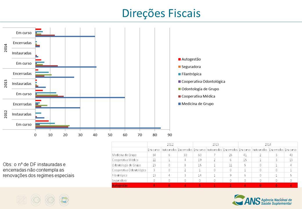 Direções Fiscais Obs: o nº de DF instauradas e encerradas não contempla as renovações dos regimes especiais.