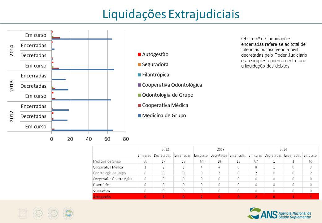 Liquidações Extrajudiciais