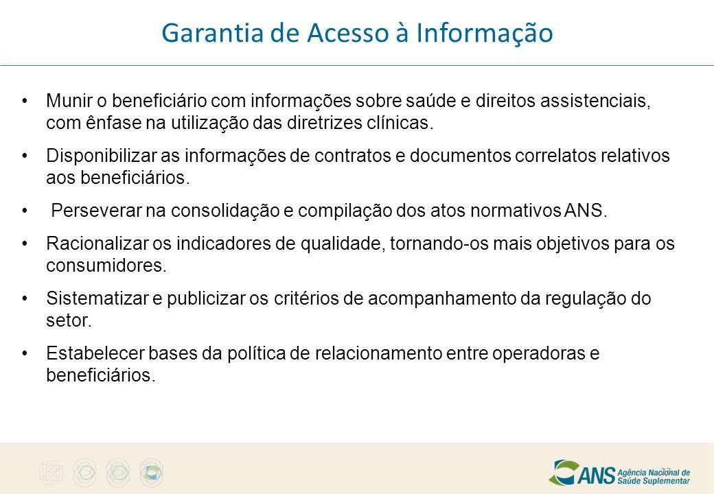 Garantia de Acesso à Informação