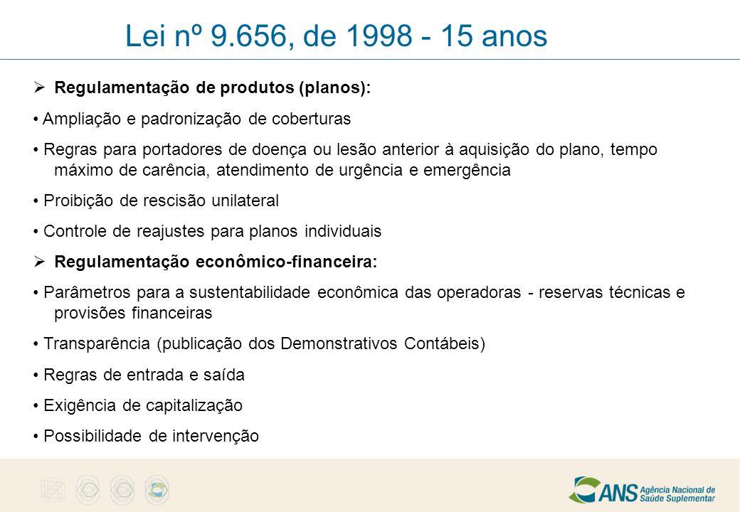 Lei nº 9.656, de 1998 - 15 anos Regulamentação de produtos (planos):