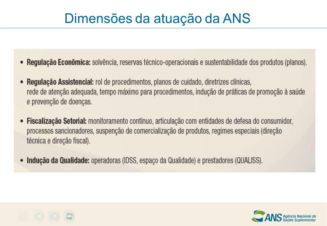 Dimensões da atuação da ANS