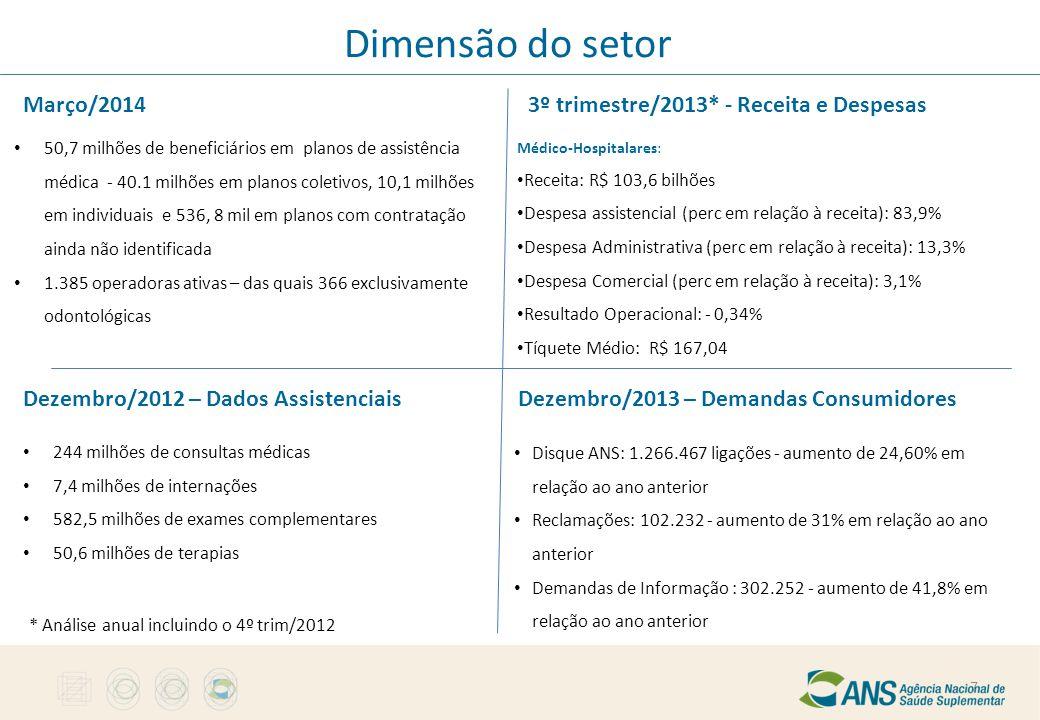 Dimensão do setor Março/2014 3º trimestre/2013* - Receita e Despesas