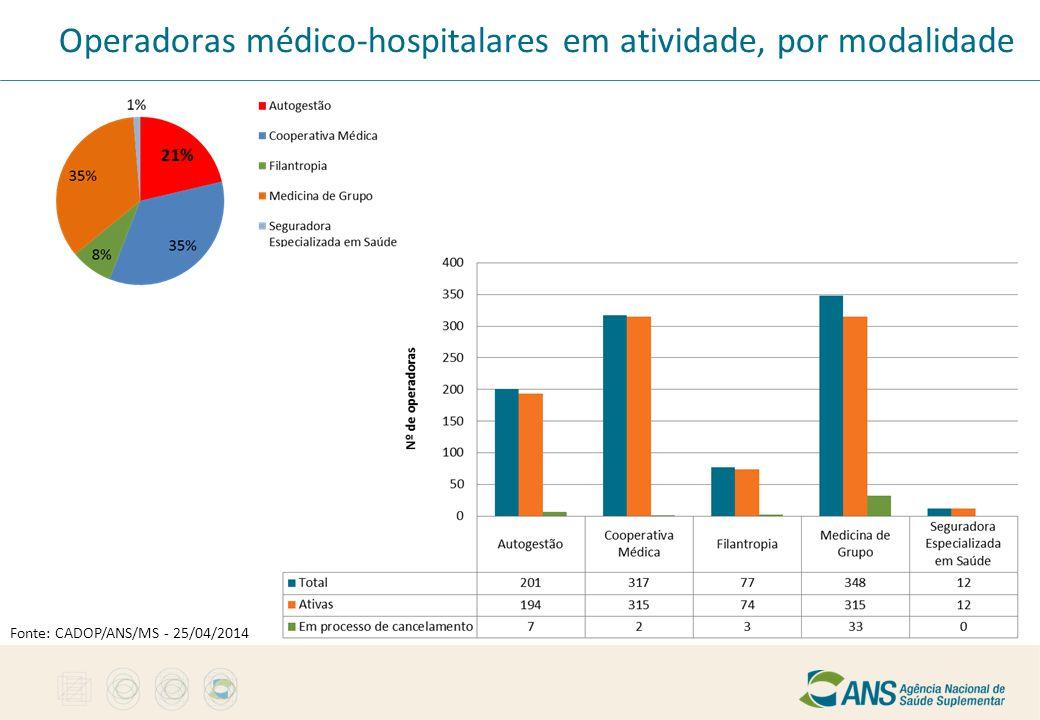 Operadoras médico-hospitalares em atividade, por modalidade