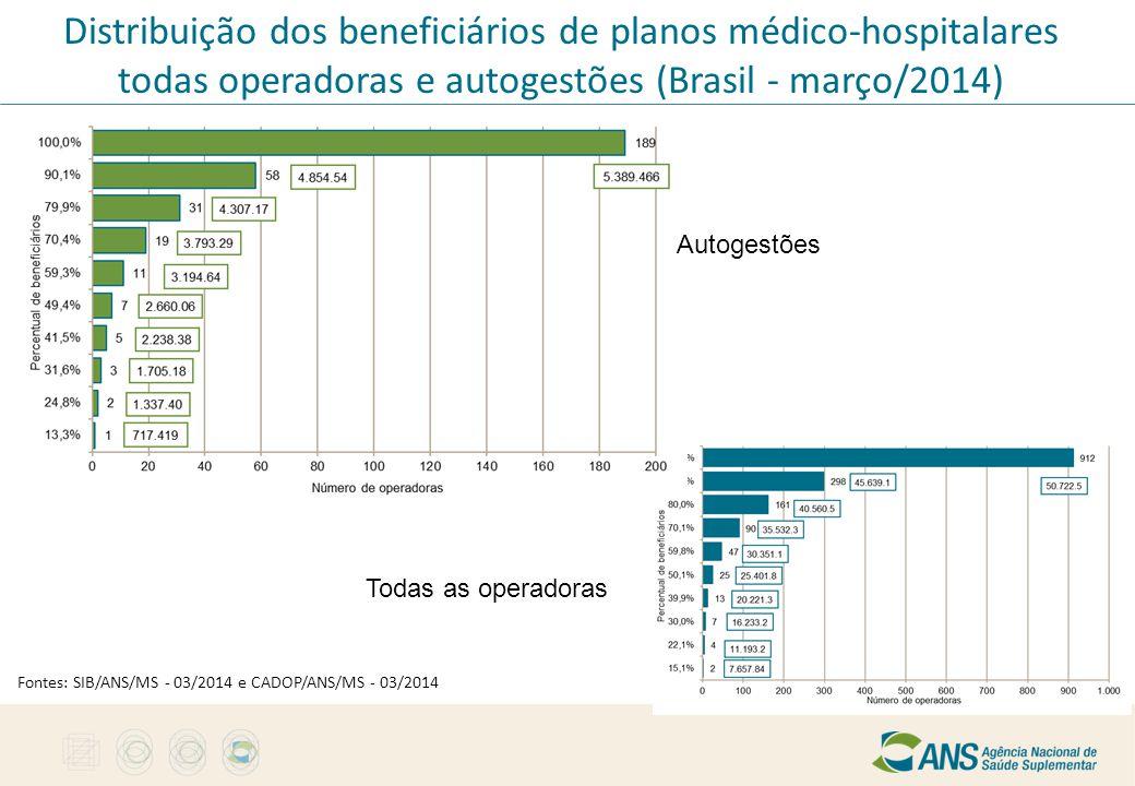 Distribuição dos beneficiários de planos médico-hospitalares todas operadoras e autogestões (Brasil - março/2014)