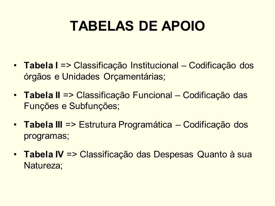 TABELAS DE APOIO Tabela I => Classificação Institucional – Codificação dos órgãos e Unidades Orçamentárias;