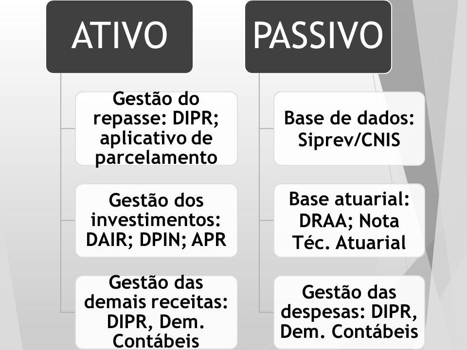 ATIVO PASSIVO Gestão do repasse: DIPR; aplicativo de parcelamento
