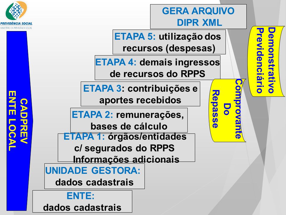ETAPA 4: demais ingressos de recursos do RPPS