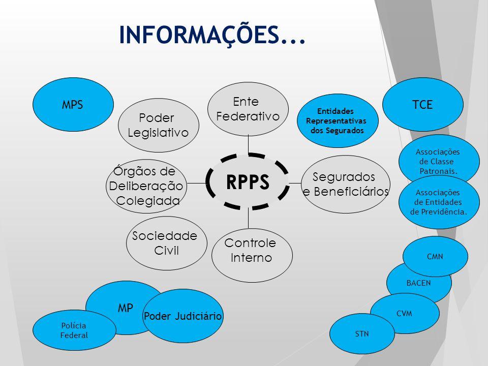 INFORMAÇÕES... RPPS MPS Ente Federativo Órgãos de Deliberação