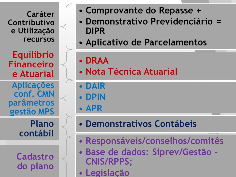 Comprovante do Repasse + Demonstrativo Previdenciário = DIPR