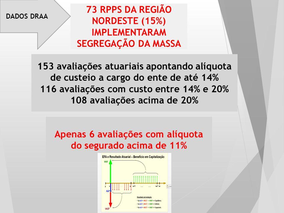 73 RPPS DA REGIÃO NORDESTE (15%) IMPLEMENTARAM SEGREGAÇÃO DA MASSA