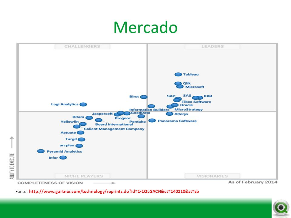 Mercado Fonte: http://www.gartner.com/technology/reprints.do id=1-1QLGACN&ct=140210&st=sb