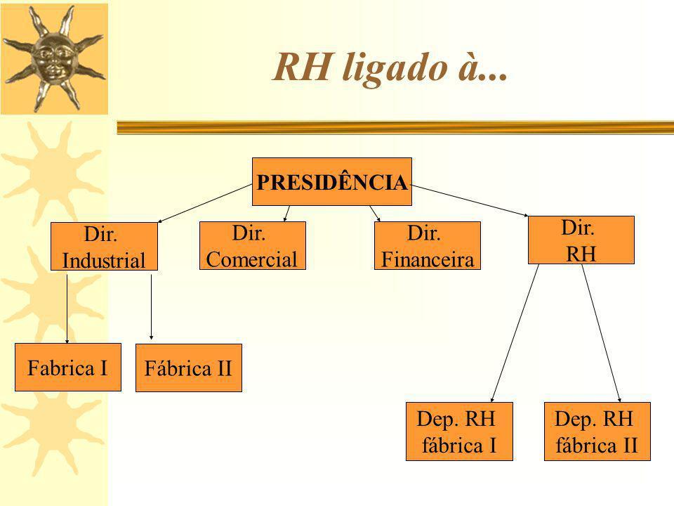 RH ligado à... PRESIDÊNCIA Dir. RH Dir. Industrial Dir. Comercial Dir.