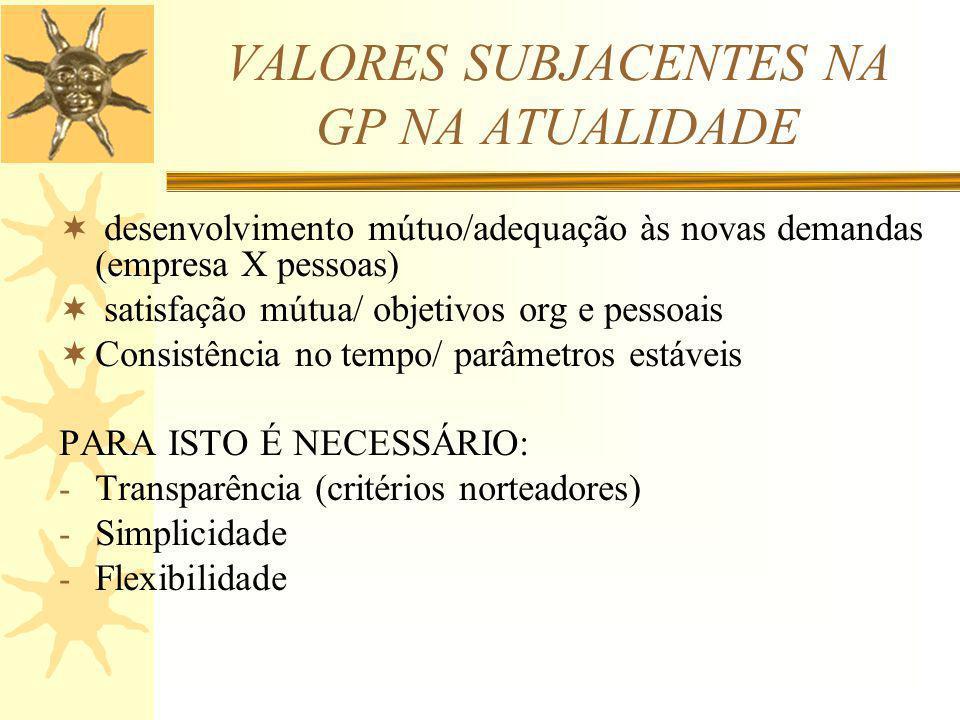VALORES SUBJACENTES NA GP NA ATUALIDADE