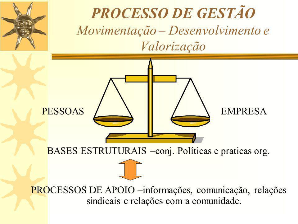 PROCESSO DE GESTÃO Movimentação – Desenvolvimento e Valorização