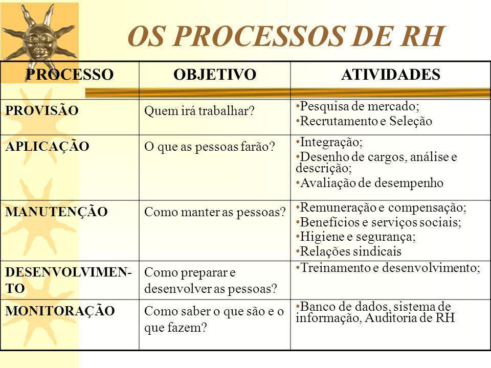 OS PROCESSOS DE RH PROCESSO OBJETIVO ATIVIDADES PROVISÃO