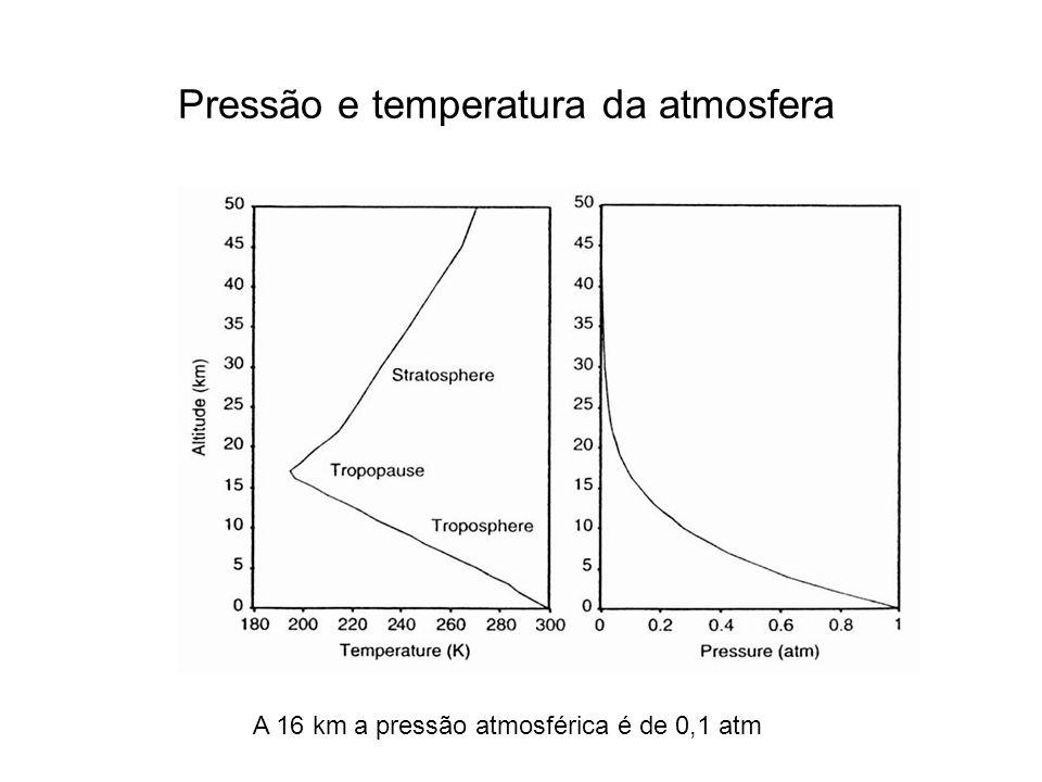 Pressão e temperatura da atmosfera