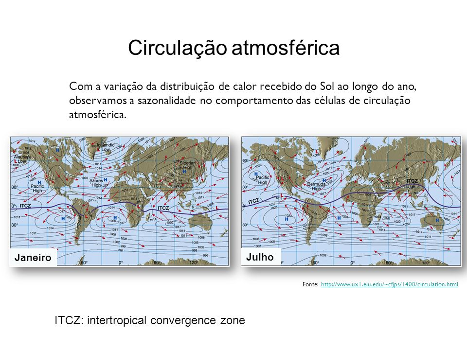 Circulação atmosférica