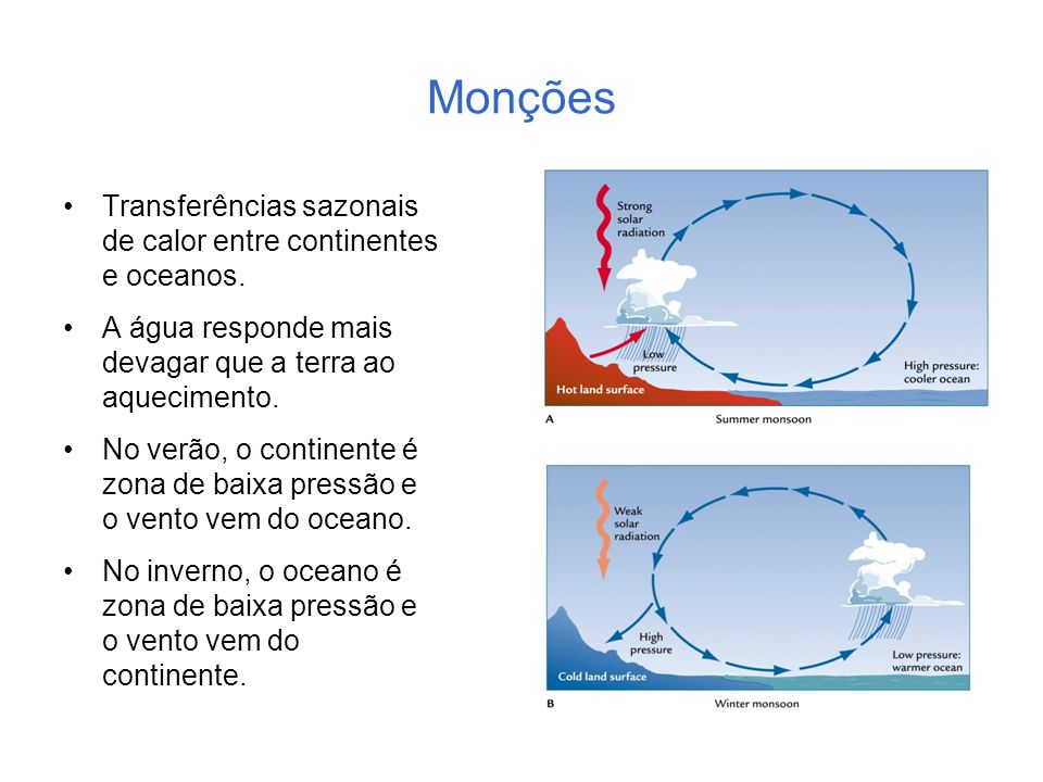 Monções Transferências sazonais de calor entre continentes e oceanos.