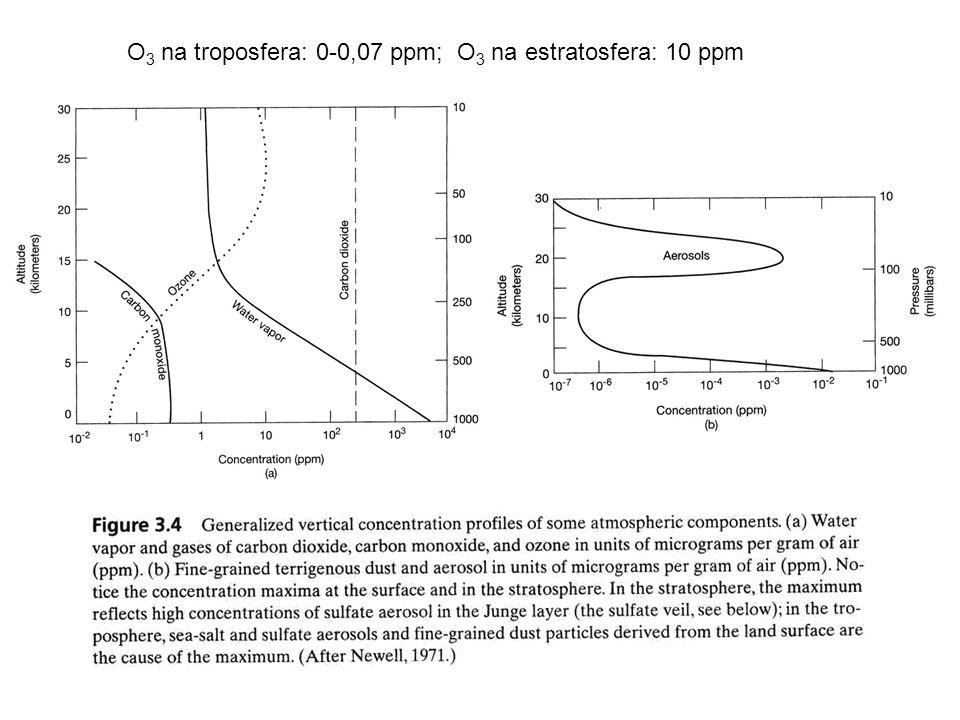 O3 na troposfera: 0-0,07 ppm; O3 na estratosfera: 10 ppm