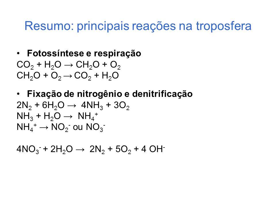 Resumo: principais reações na troposfera