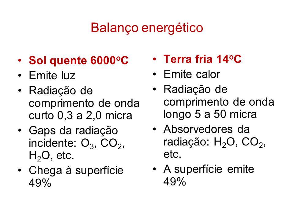 Balanço energético Terra fria 14oC Sol quente 6000oC Emite calor