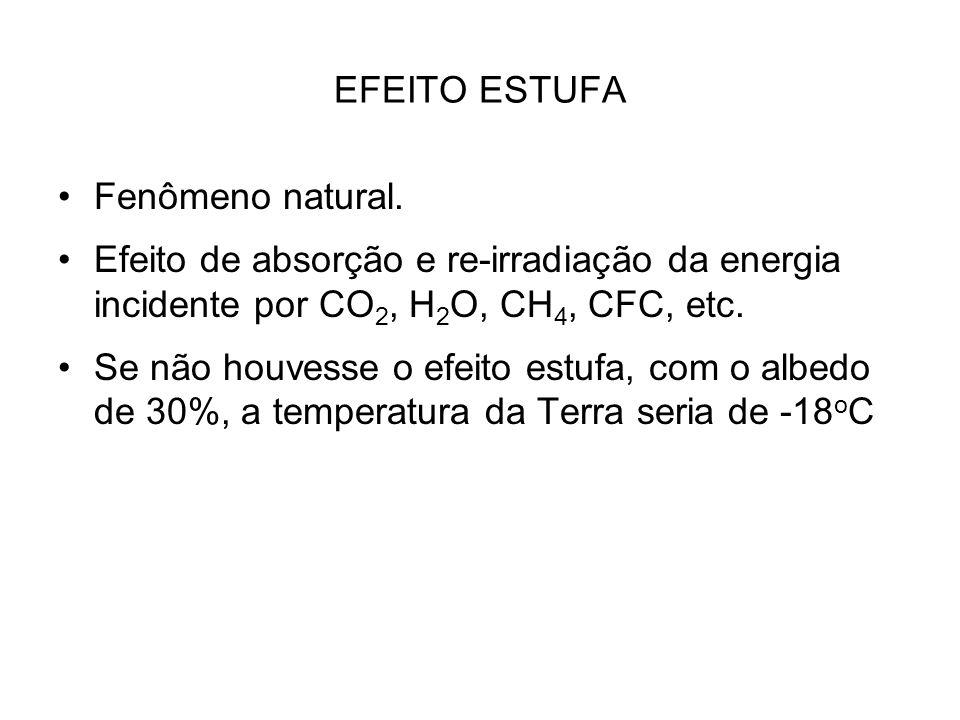 EFEITO ESTUFA Fenômeno natural. Efeito de absorção e re-irradiação da energia incidente por CO2, H2O, CH4, CFC, etc.