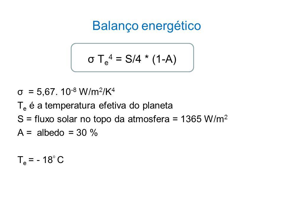 Balanço energético σ Te4 = S/4 * (1-A) σ = 5,67. 10-8 W/m2/K4