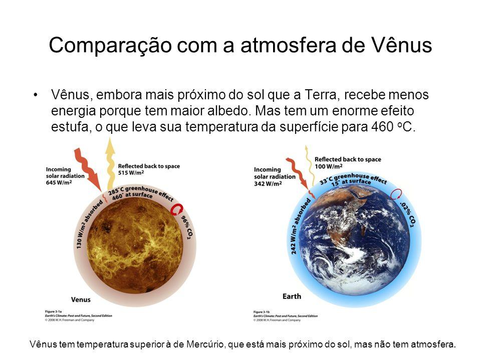 Comparação com a atmosfera de Vênus