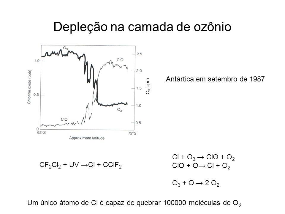 Depleção na camada de ozônio