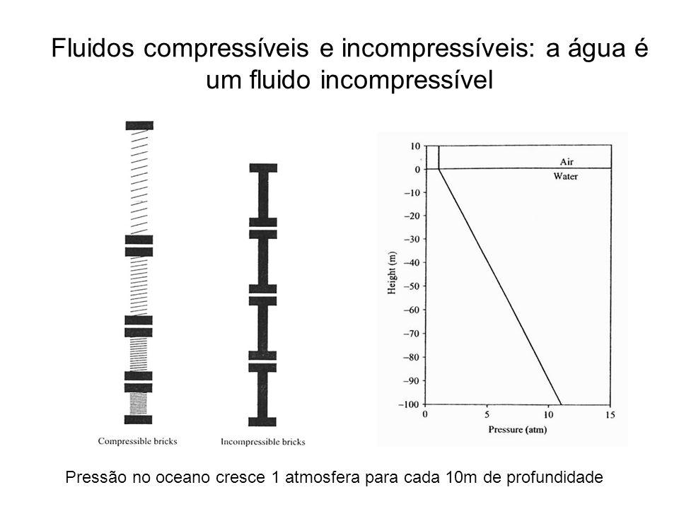 Fluidos compressíveis e incompressíveis: a água é um fluido incompressível