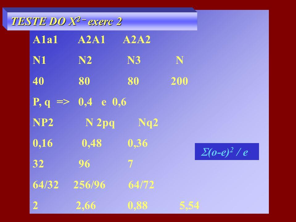 A1a1 A2A1 A2A2 N1 N2 N3 N. 40 80 80 200.