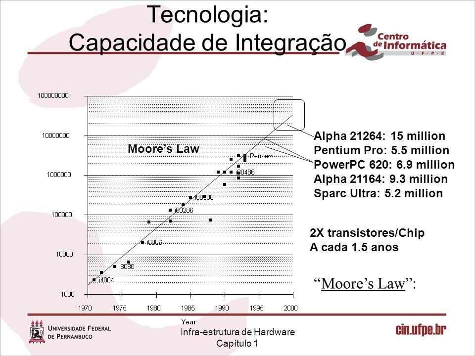 Tecnologia: Capacidade de Integração