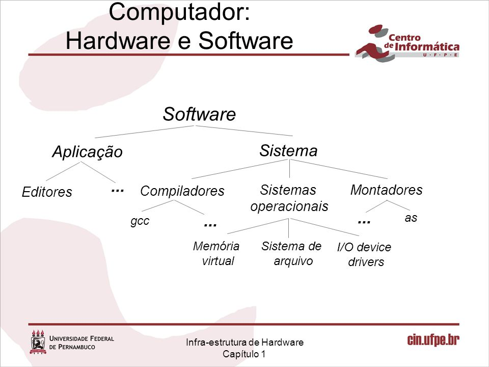 Computador: Hardware e Software