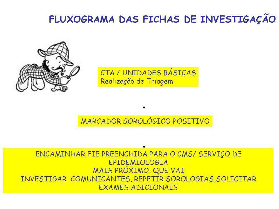 FLUXOGRAMA DAS FICHAS DE INVESTIGAÇÃO