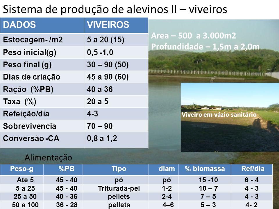 Sistema de produção de alevinos II – viveiros