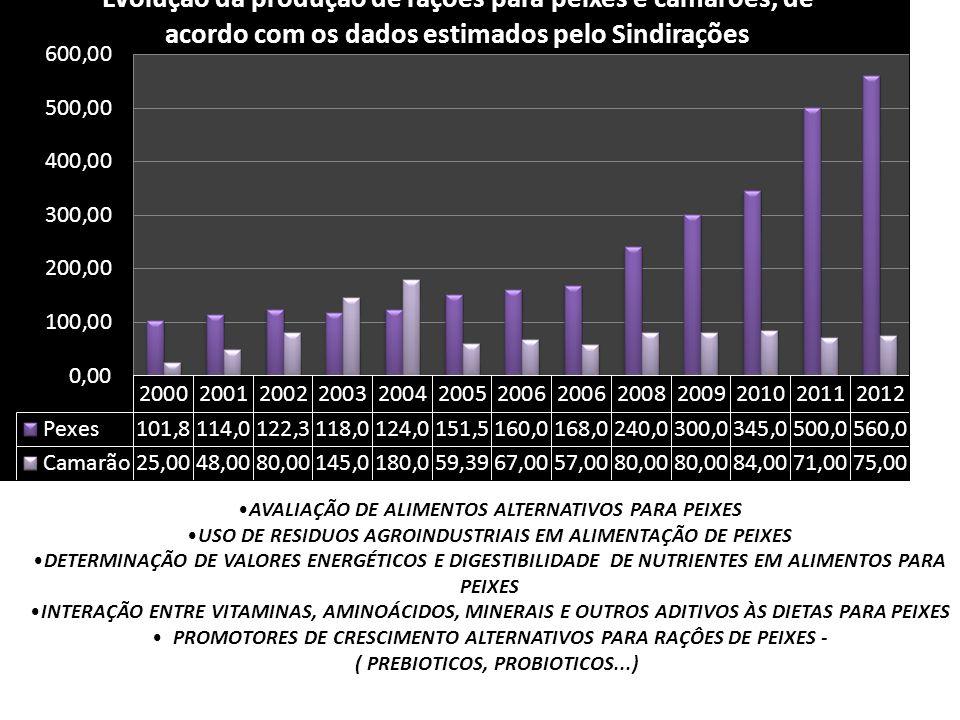 AVALIAÇÃO DE ALIMENTOS ALTERNATIVOS PARA PEIXES