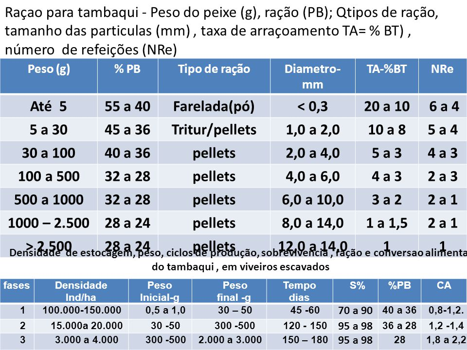 Raçao para tambaqui - Peso do peixe (g), ração (PB); Qtipos de ração, tamanho das particulas (mm) , taxa de arraçoamento TA= % BT) , número de refeições (NRe)