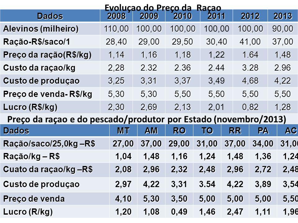 Evoluçao do Preço da Raçao
