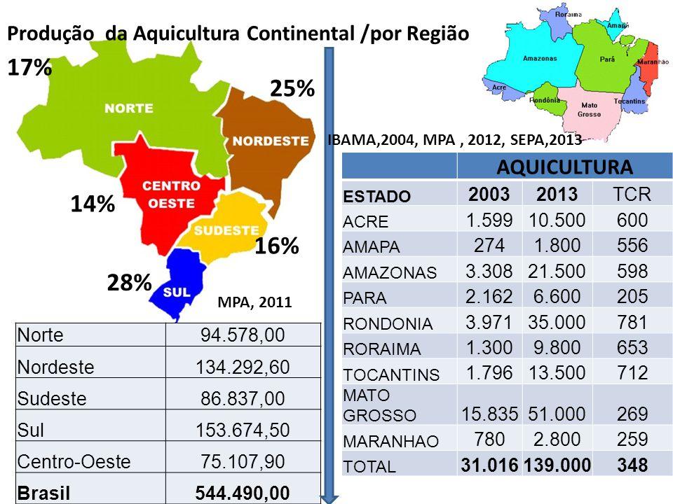17% 25% 14% 16% 28% Produção da Aquicultura Continental /por Região