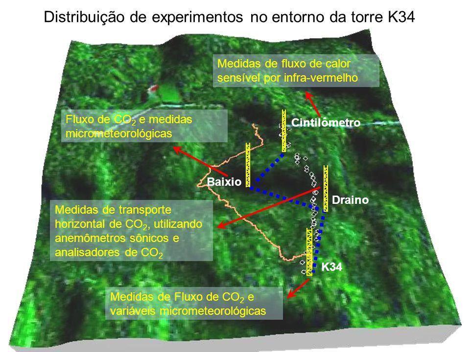 Distribuição de experimentos no entorno da torre K34