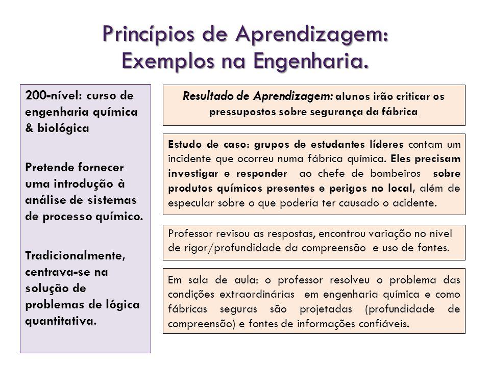 Princípios de Aprendizagem: Exemplos na Engenharia.