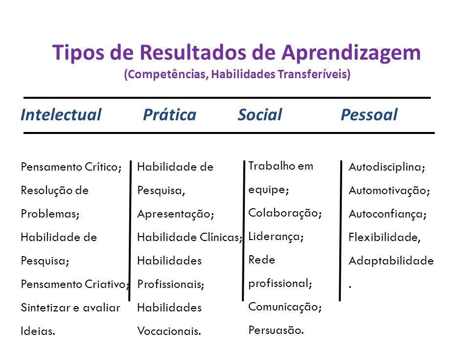 Tipos de Resultados de Aprendizagem