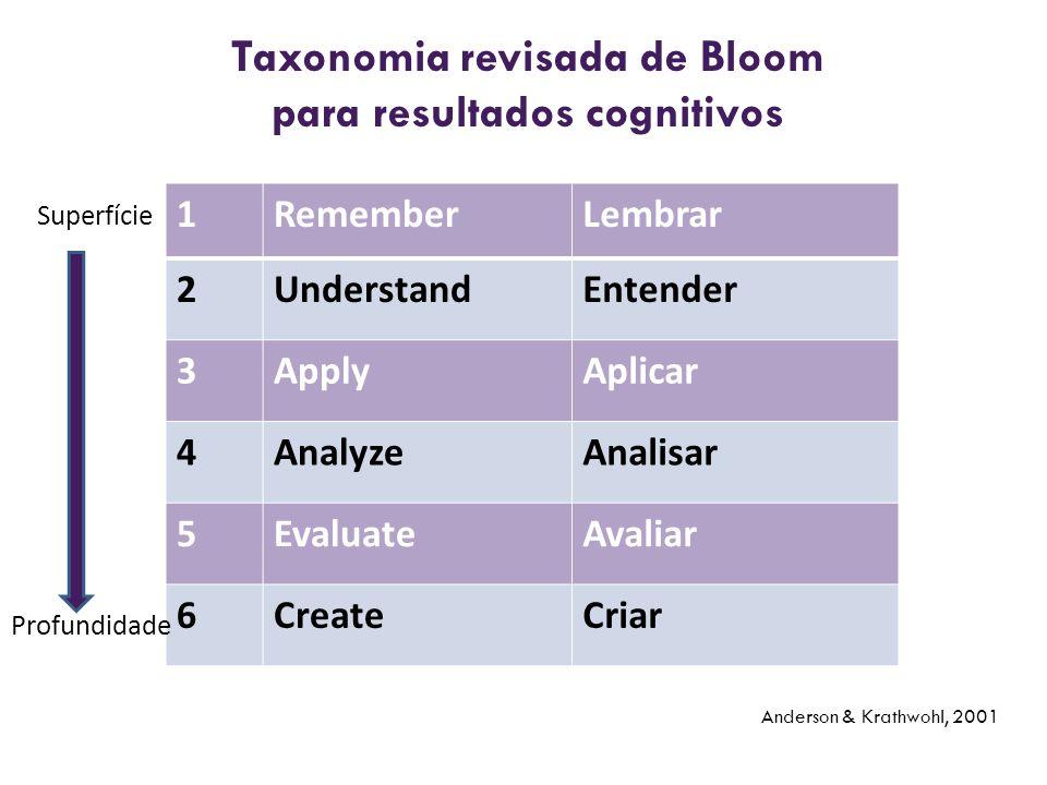 Taxonomia revisada de Bloom para resultados cognitivos