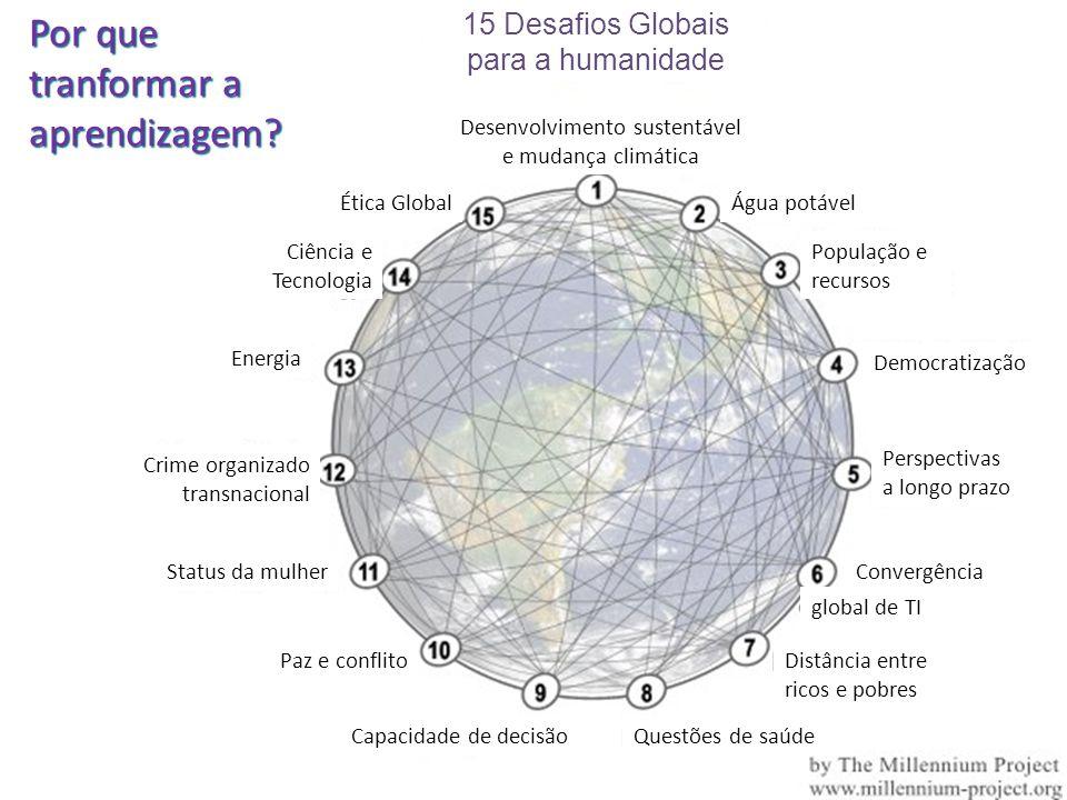 Desenvolvimento sustentável e mudança climática
