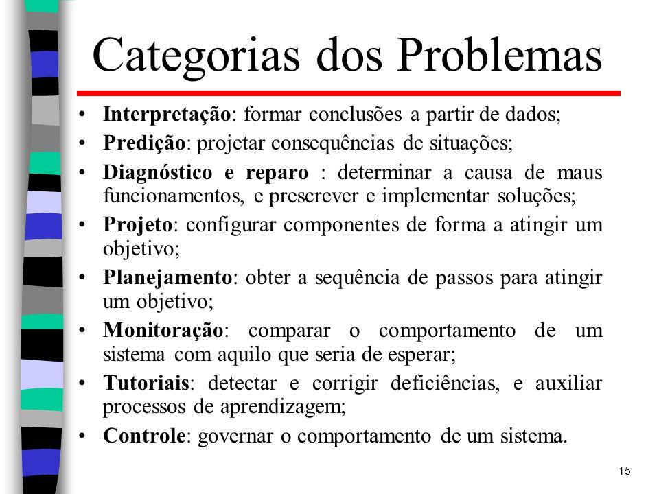 Categorias dos Problemas